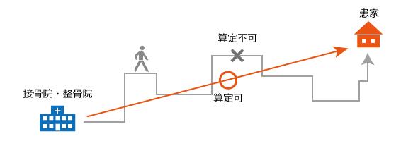 往療料のイメージ