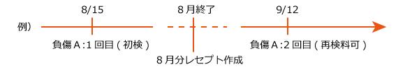 再検料のイメージ